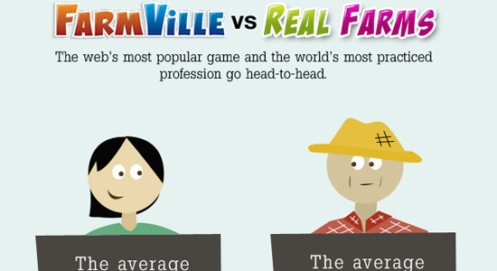 Farmville vs Real Farms 55 Striking Data Visualization and Infographic Poster Designs
