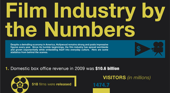 Film Industry Statistics 55 Striking Data Visualization and Infographic Poster Designs