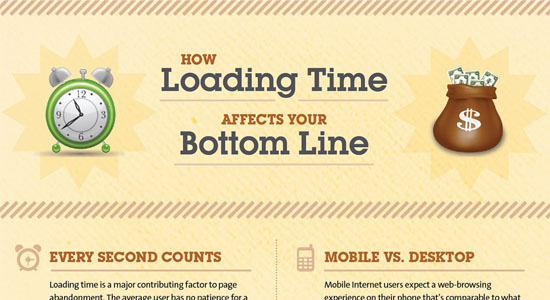 How Loading Time Affects Your Bottom Line 55 Striking Data Visualization and Infographic Poster Designs