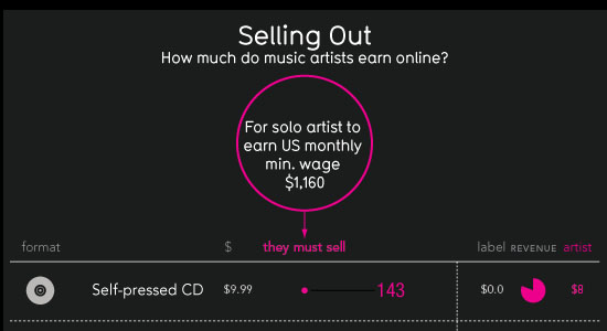 How Much do Music Artists Earn Online 55 Striking Data Visualization and Infographic Poster Designs