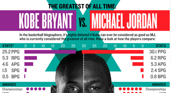 Kobe vs MJ 55 Striking Data Visualization and Infographic Poster Designs