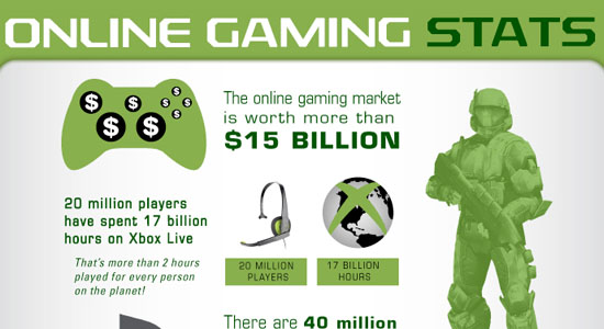 Online Gaming Statistics 55 Striking Data Visualization and Infographic Poster Designs