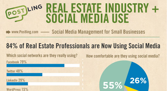 Real estate Industry Social Media Use 55 Striking Data Visualization and Infographic Poster Designs