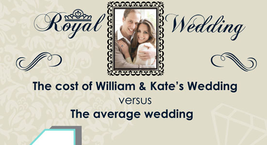 The Costs of the Royal Wedding Vs an Average Wedding 55 Striking Data Visualization and Infographic Poster Designs
