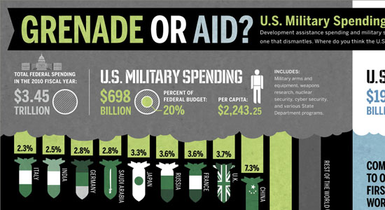 US Military Spending Versus Foreign Aid 55 Striking Data Visualization and Infographic Poster Designs