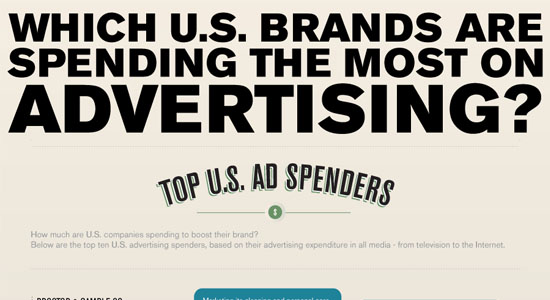 Which U.S. brands are spending the most on advertising 55 Striking Data Visualization and Infographic Poster Designs