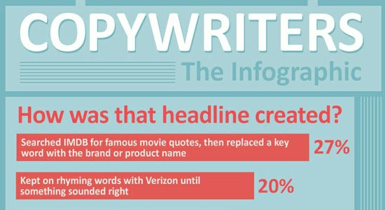 copywriterinfographic 55 Striking Data Visualization and Infographic Poster Designs