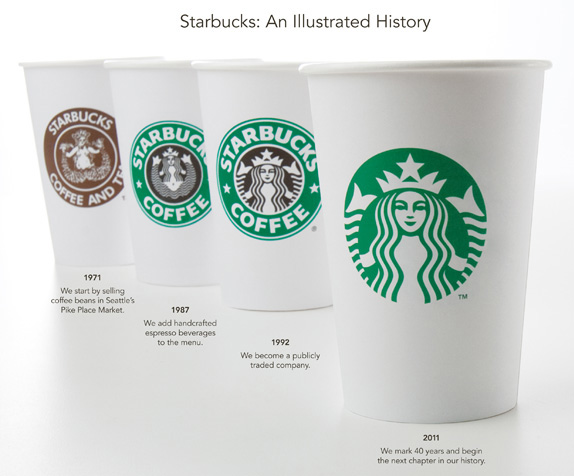 starbucks progression Case Study: Crowdsourcing for a New Starbucks Logo