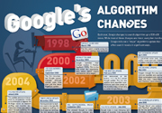 Googles Algorithm Changes