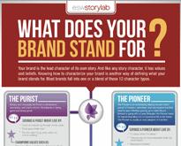 Brand-Stand