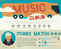 Music-in-the-cloud