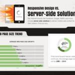 Responsive-Design-vs-Server-Side-Solutions