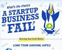 Startup-Business-Failure