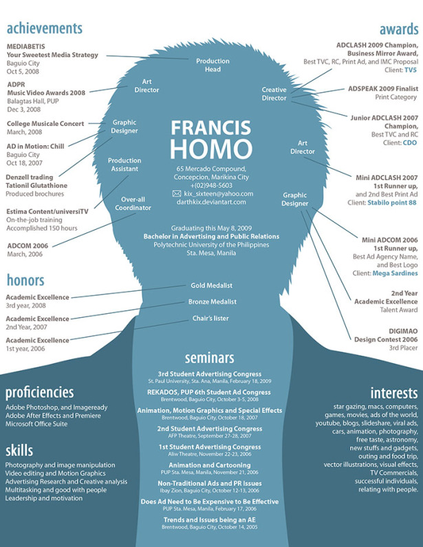 Resume by Francis Homo