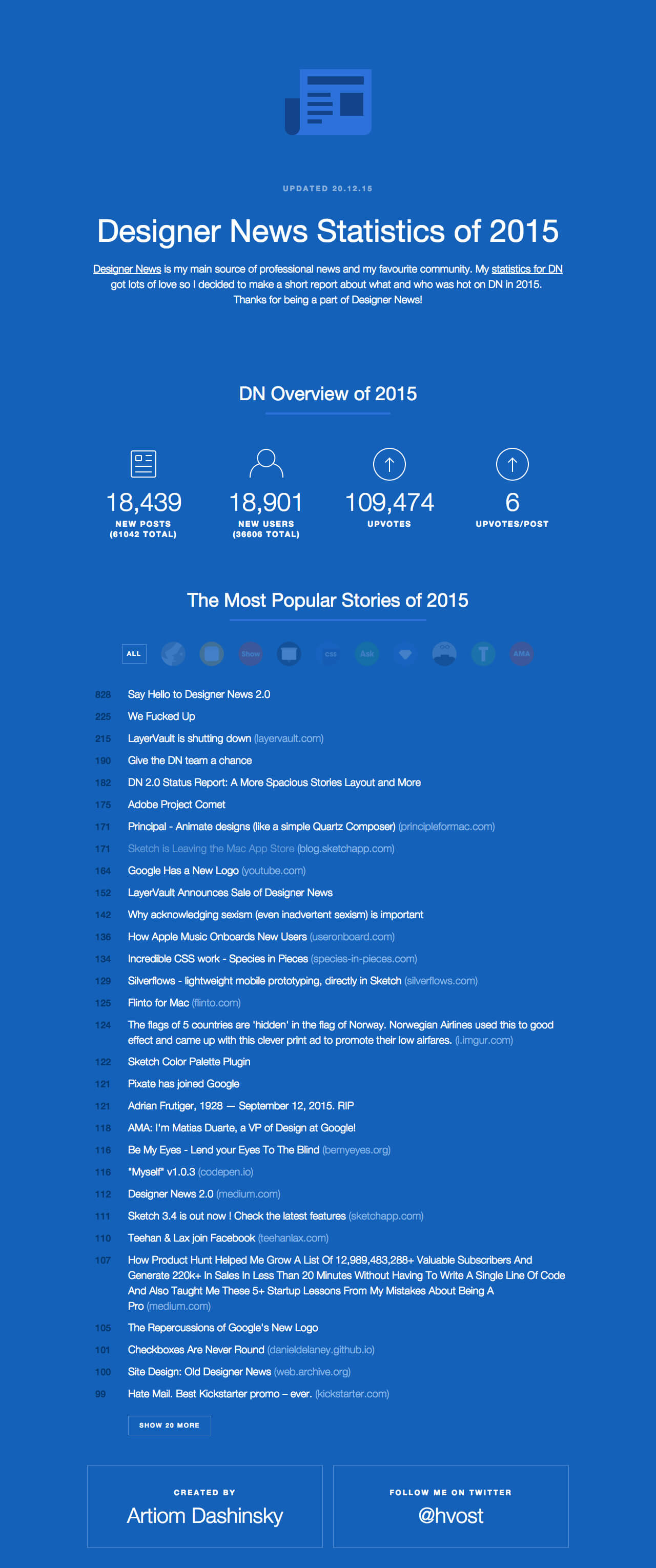 Designer News Statistics of 2015