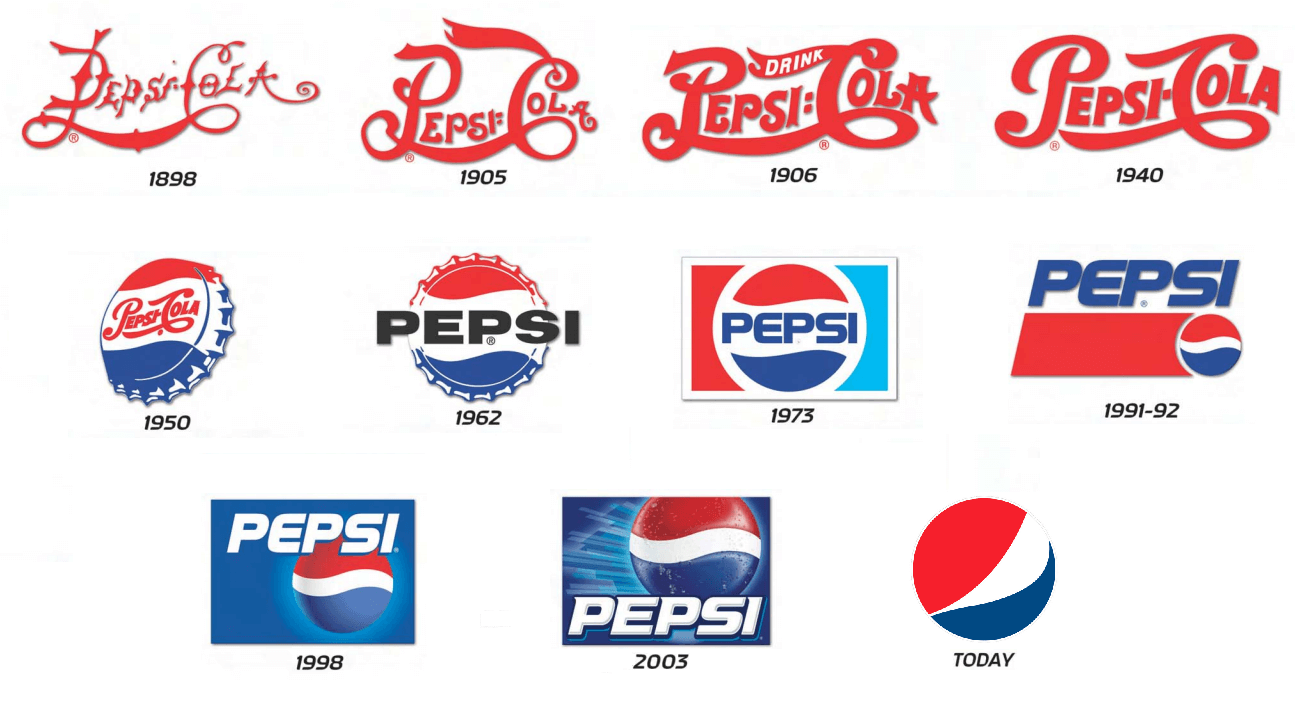 Impacts of Globalisation on Pepsico Essay