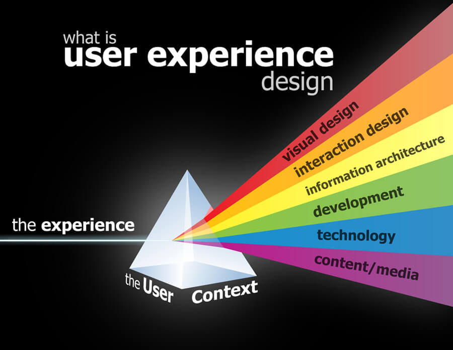 Web Design is Dead, Long Live UX Design