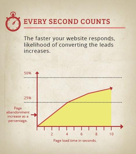 Website-Speed-Response