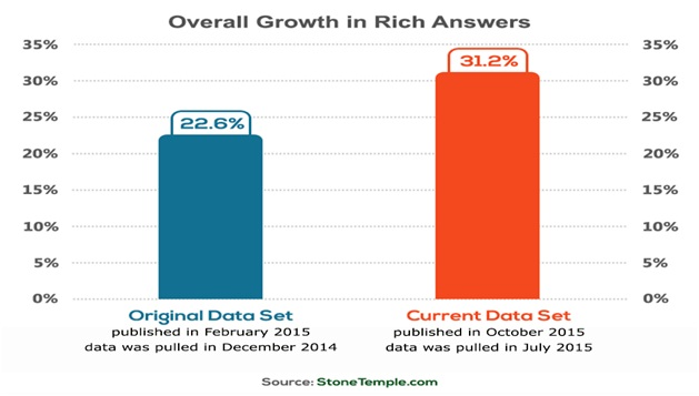 overall-growth-of-rich-answer-14