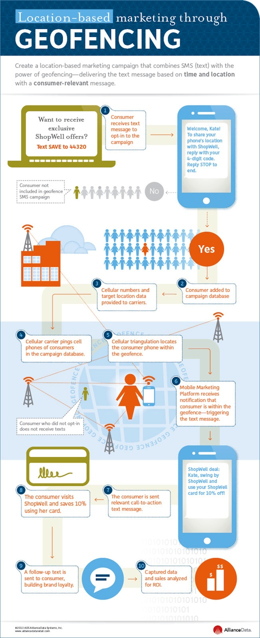 Geofencing Infographic by kissmetricks