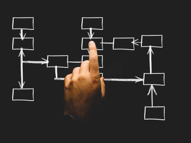 Website navigation business plan