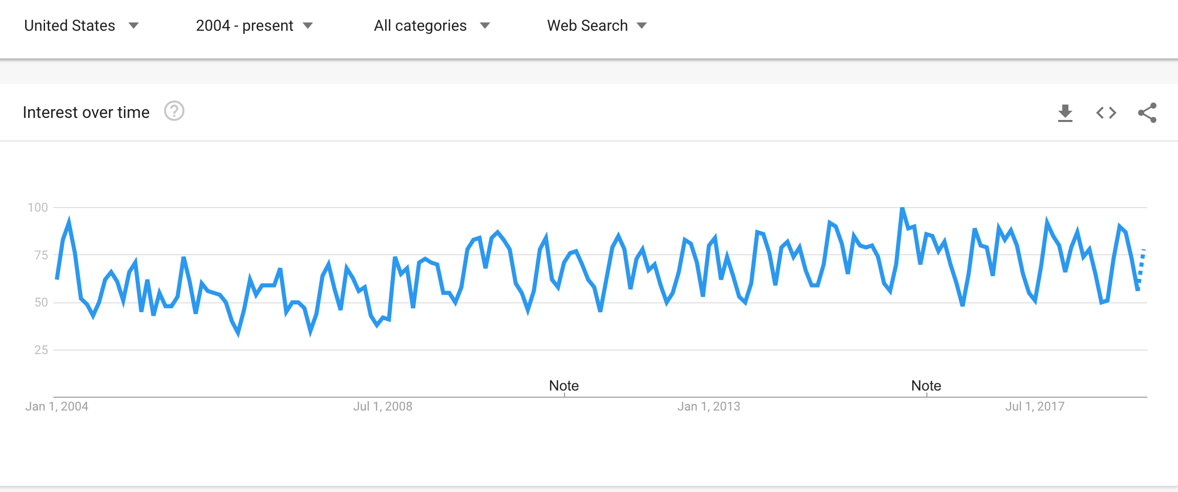Entrepreneurship Google Trends