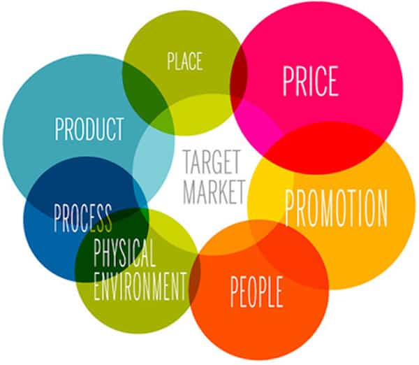 marketing-mix-defined
