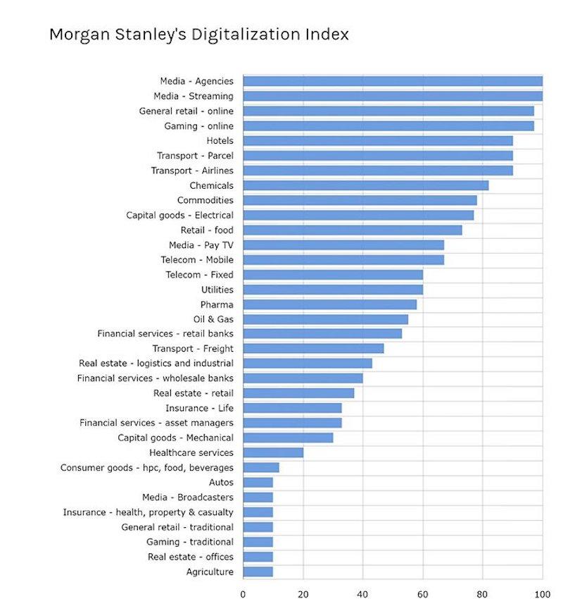 Morgan Stanley Digitalization Index