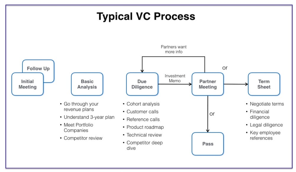 Typical VC Process