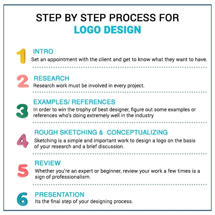 step for step logo design