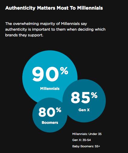 90-Millennial-Authenticity-Stat
