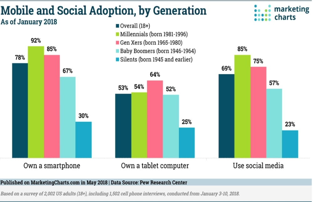 Mobile and social marketing charts