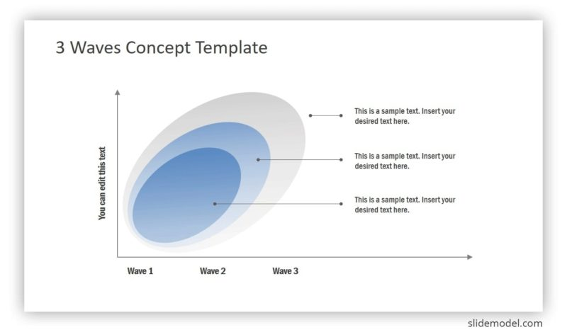 Continuously optimizing the templates