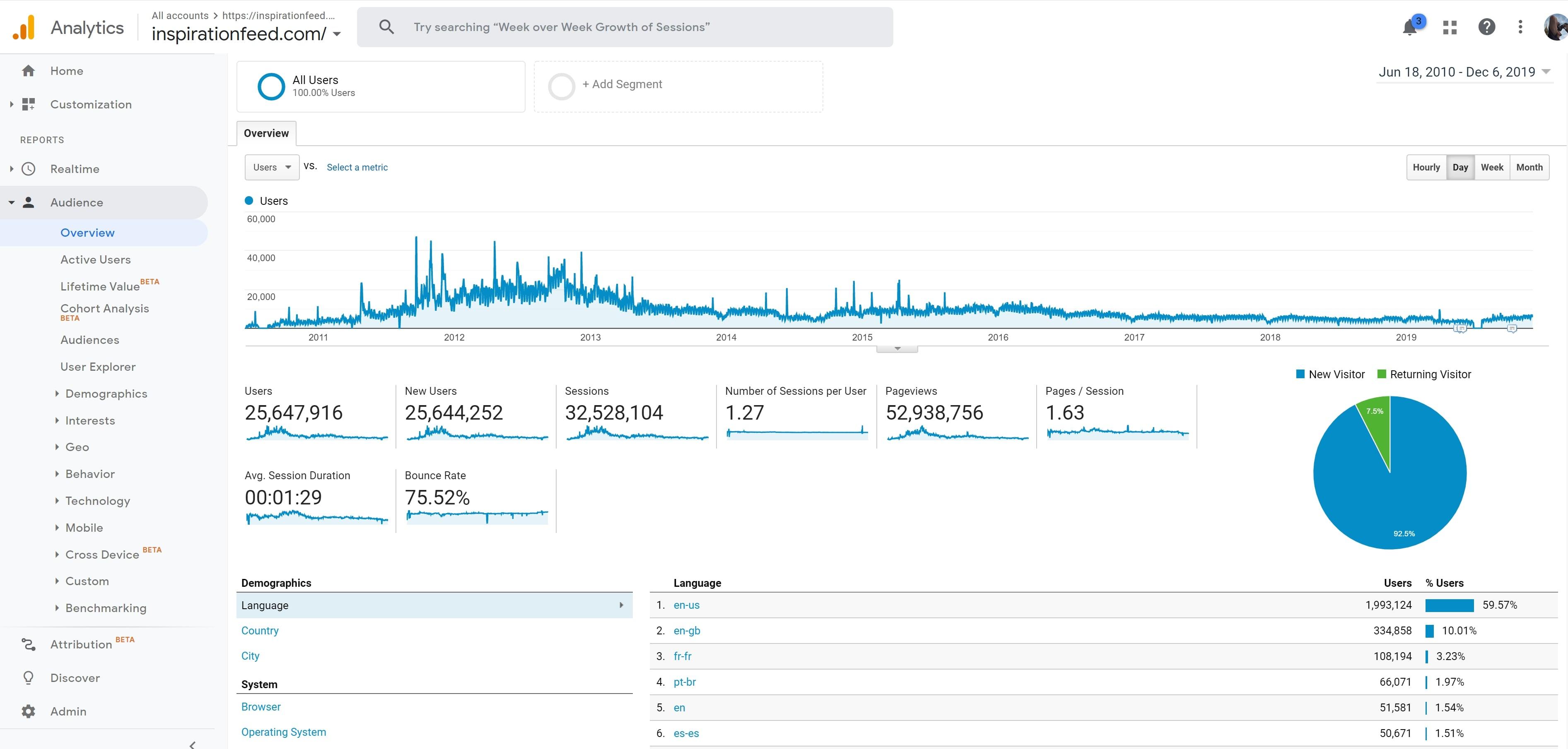 Google Analytics From 2010-2019