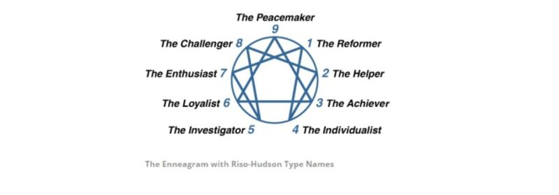 what is enneagram