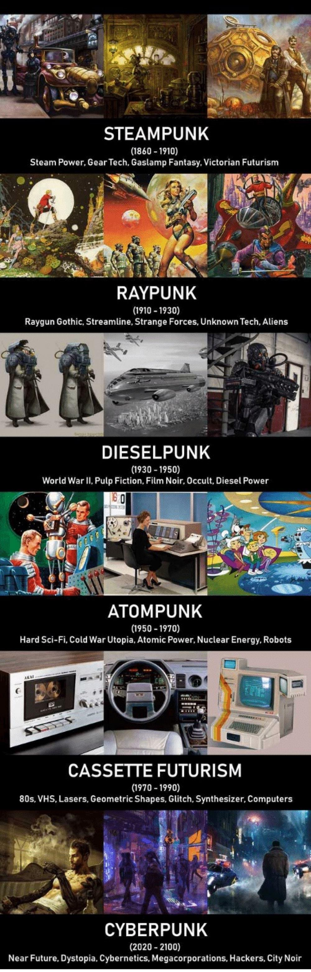 A guide on certain types of futurism in fiction