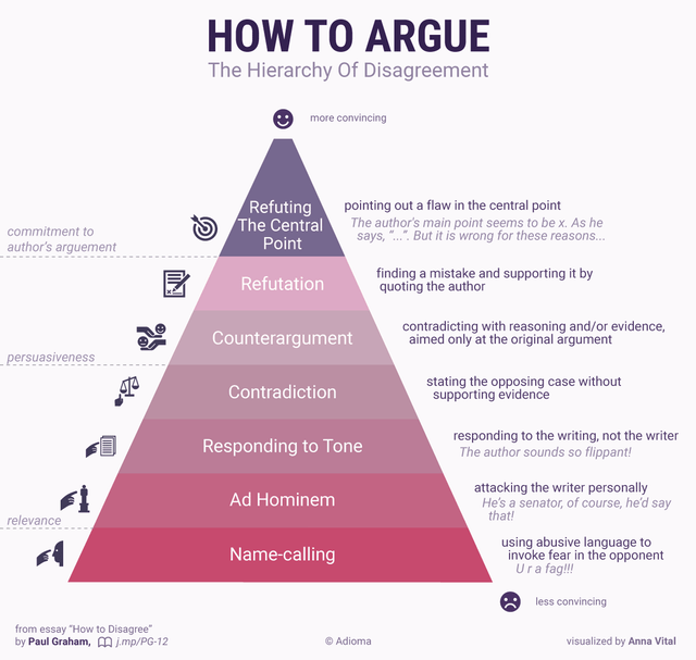 How To Argue - The Hierarchy of Disagreement