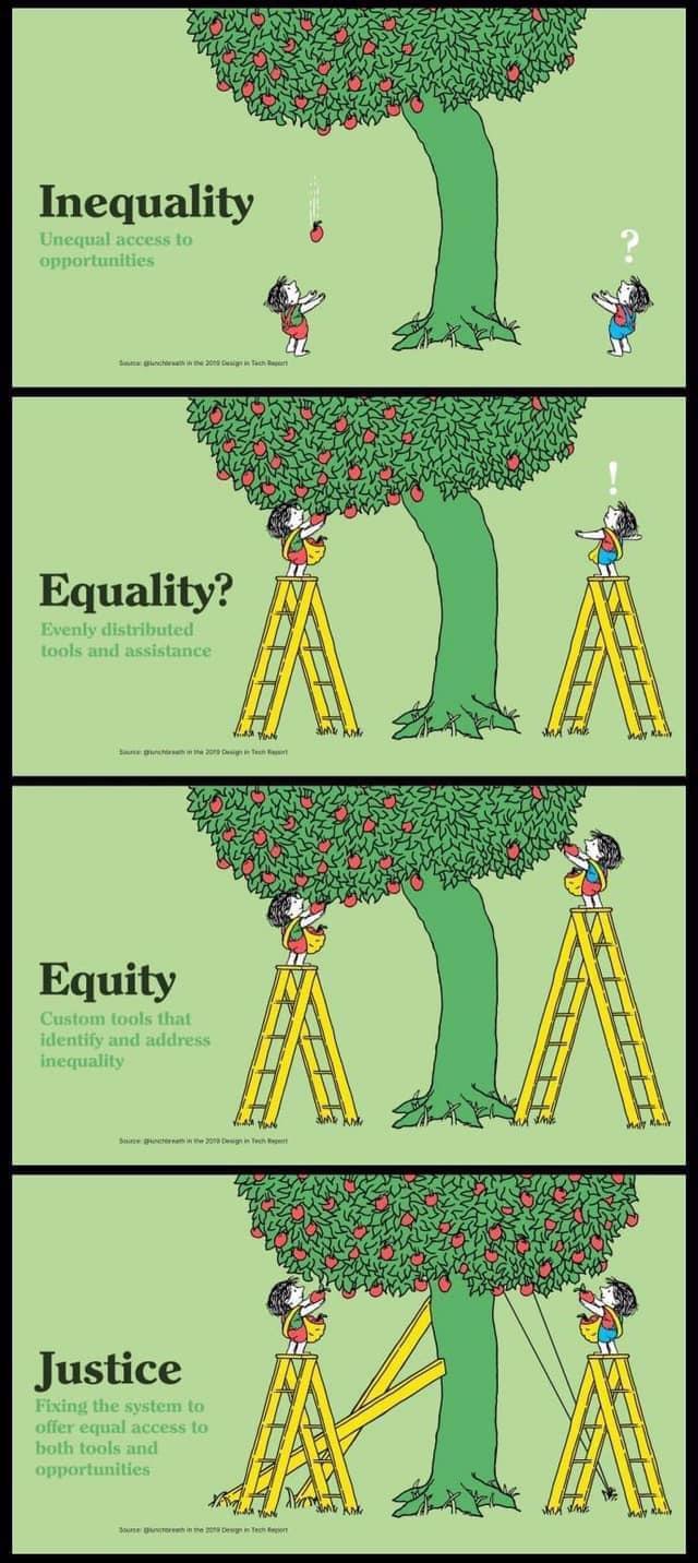 Inequality v. Equality v. Equity v. Justice