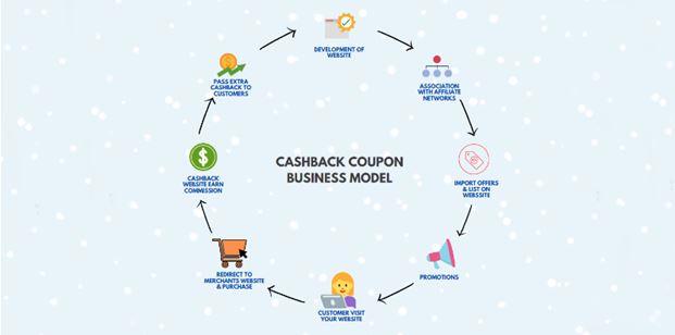 Cashback Business model & process flow