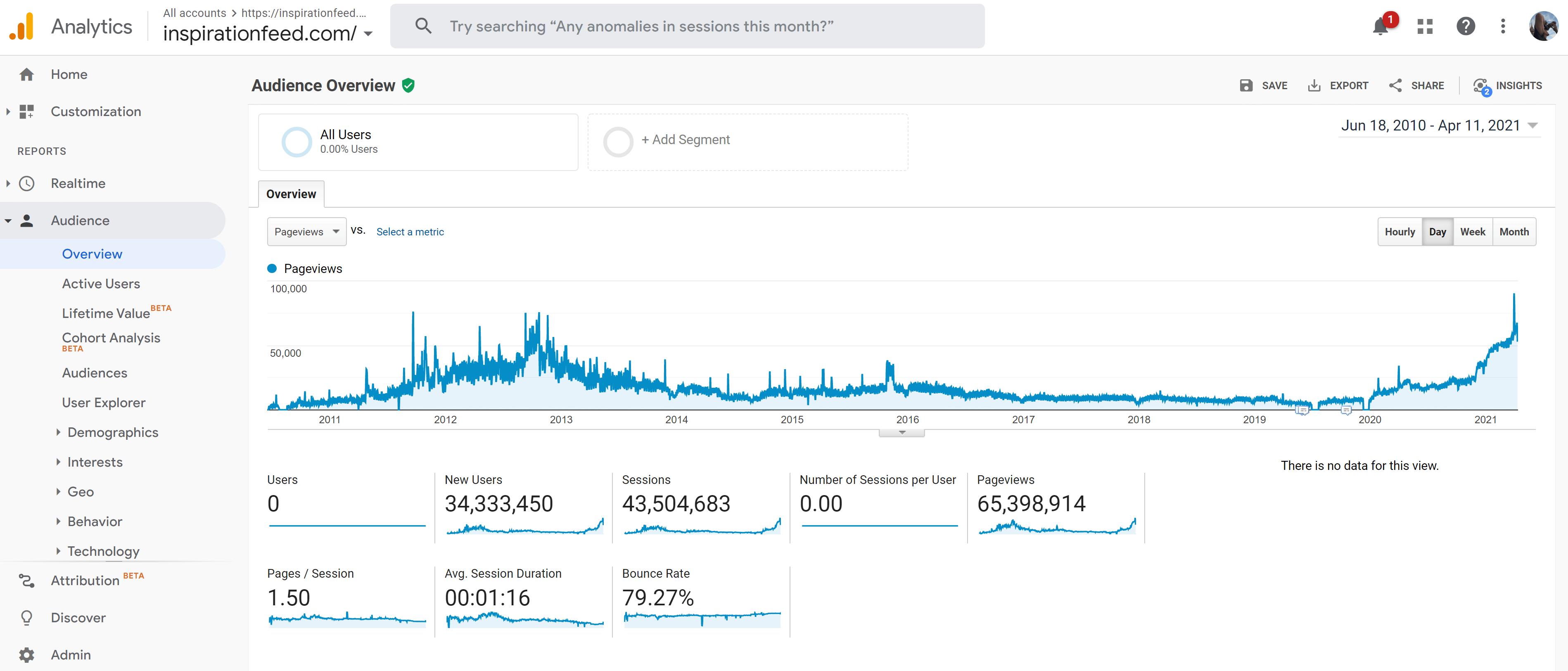 Inspirationfeed Google Analytics April 2021